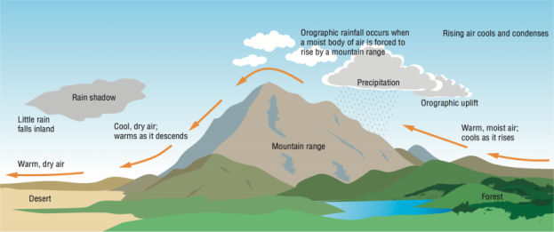 upslope_flow_graphic.png